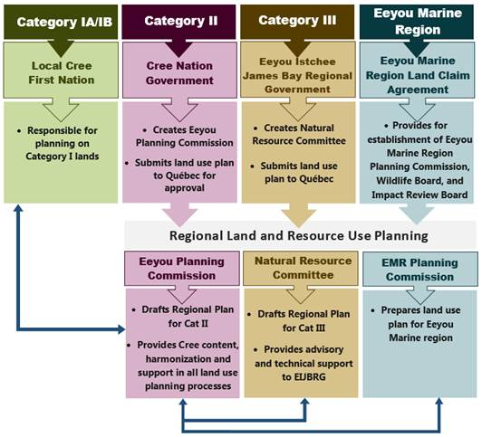 land-use-planning-in-eeyou-istchee